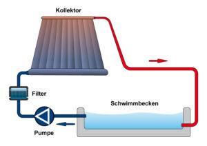 Schema zum Aufbau einer Solarheizung